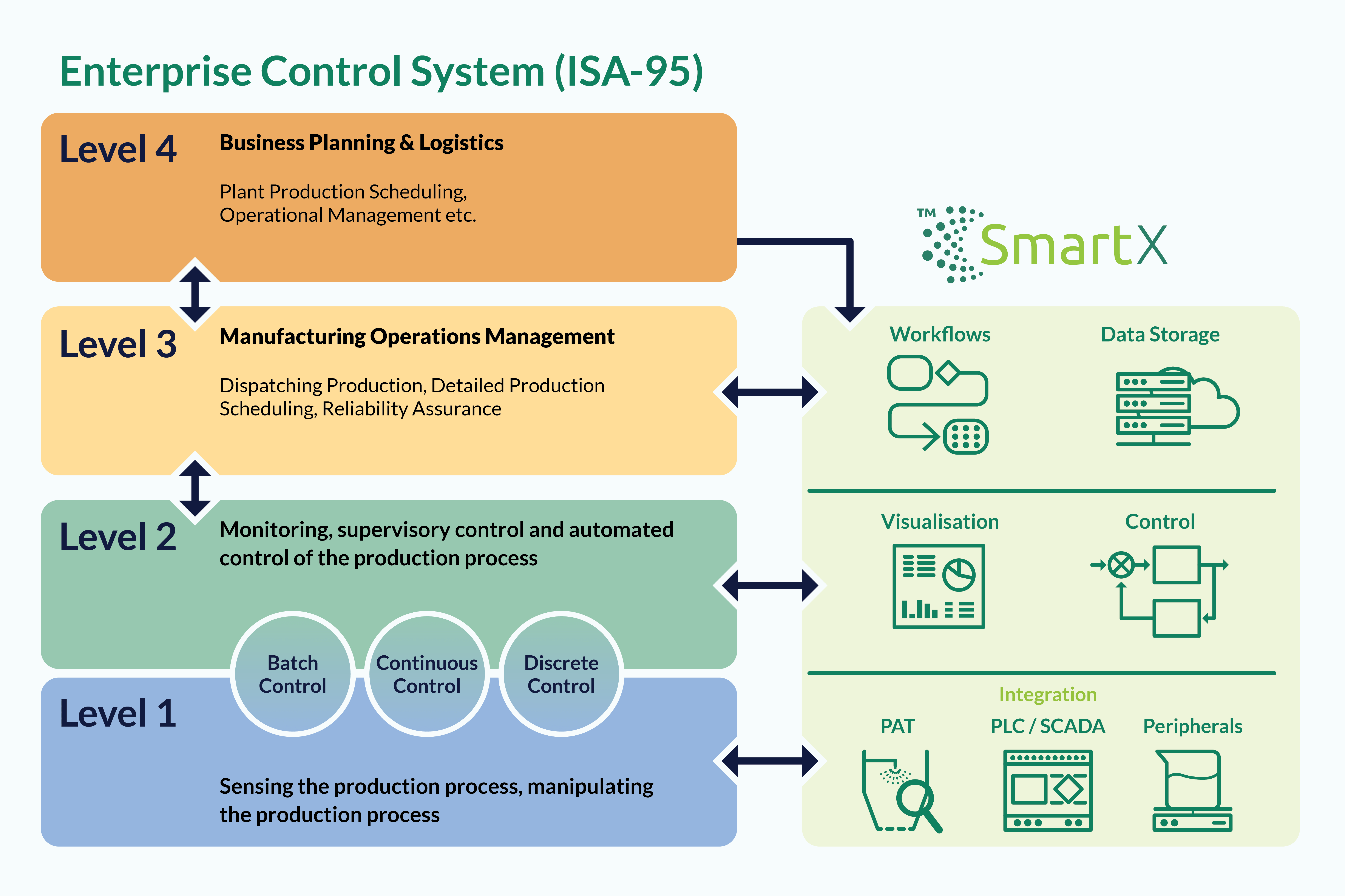ISA model for SmartX process control system
