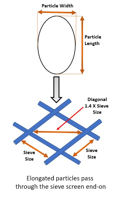 The method of sieve analysis