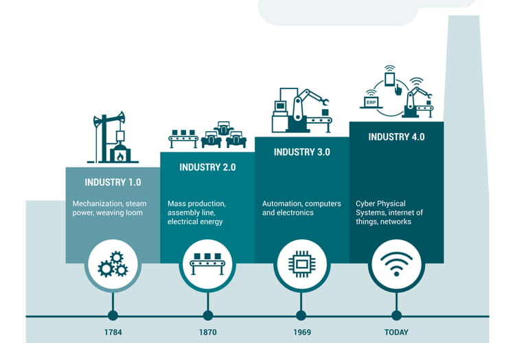 To Industry 4.0 and Beyond